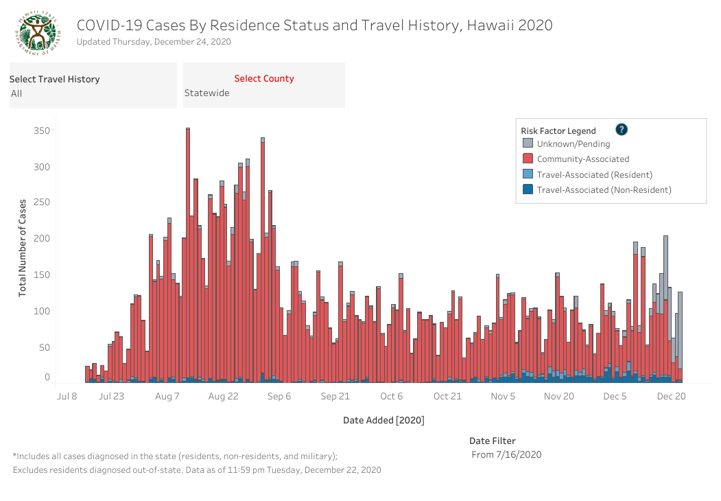 Residence Status and Travel History - December 24 2020