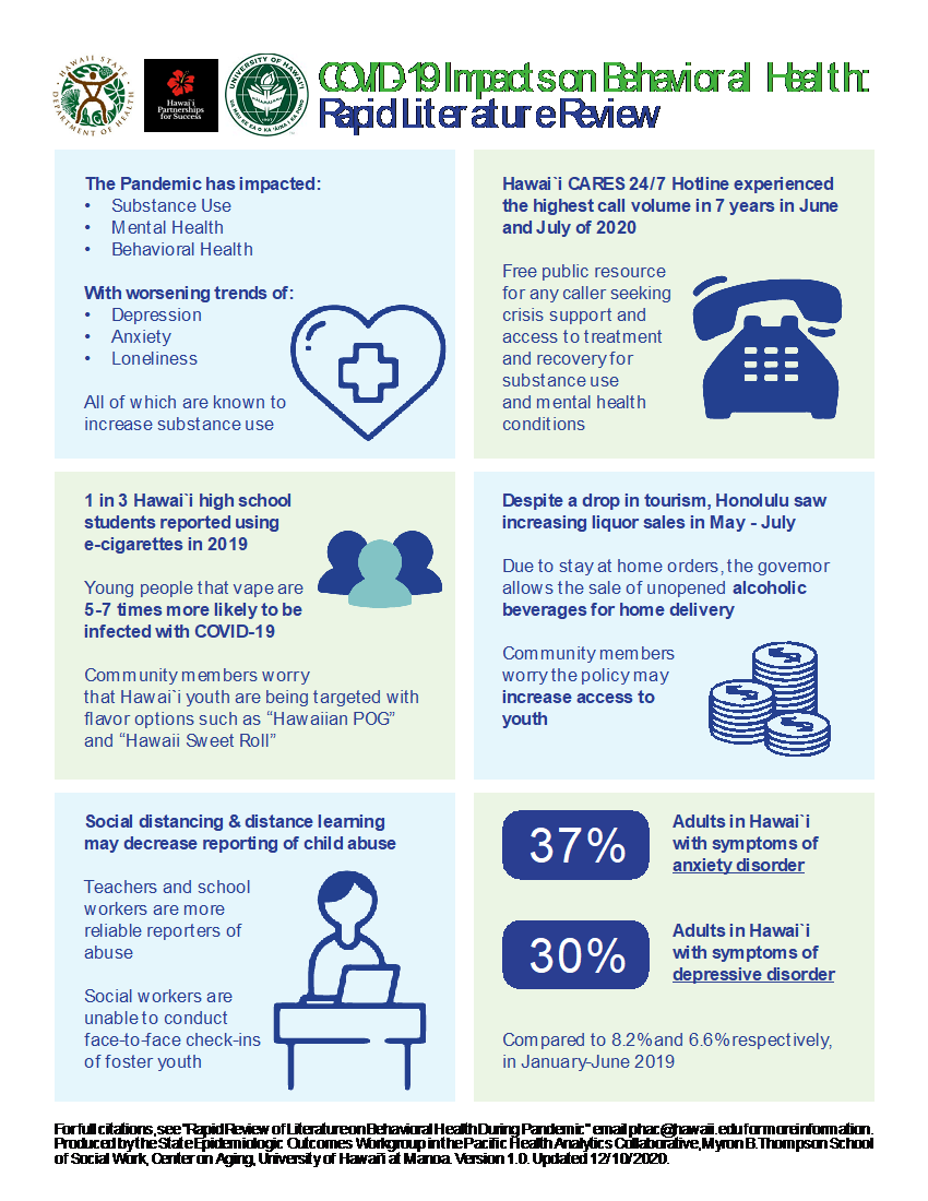 COVID-19 Impacts on Behavioral Health infographic about impacts on substance use, mental health and behavioral health