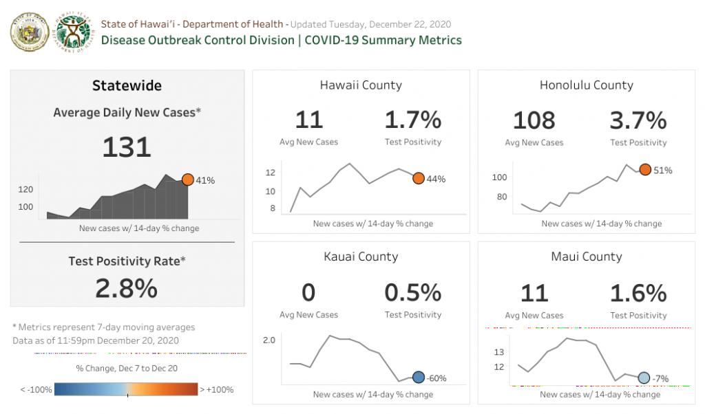 Summary Metrics - Dec 22 2020