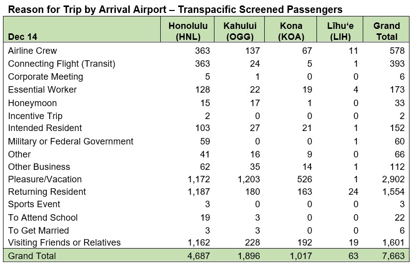 Reason for Trip by Airport - December 14 2020