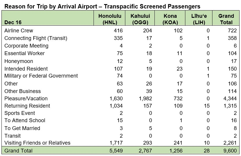 Reason for Trip by Airport - December 16 2020