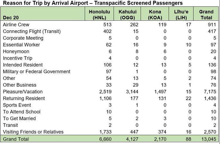 Reason for Trip by Airport - December 20 2020