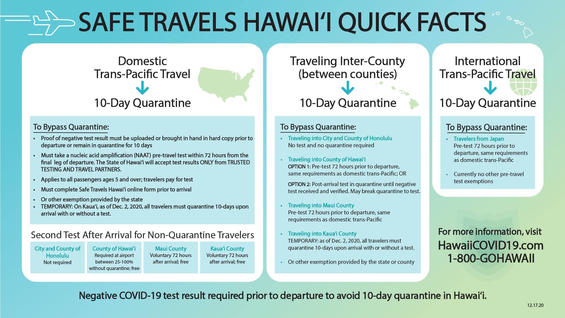 Safe Travels Hawaii Quick Facts - December 17 2020