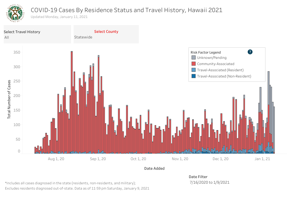 Residence Status and Travel History - January 11 2021