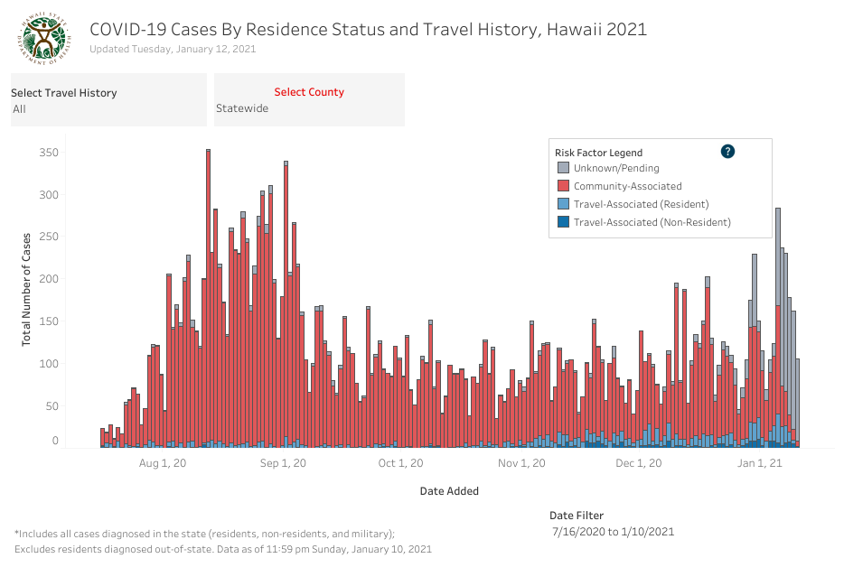 Residence Status and Travel History - January 12 2021