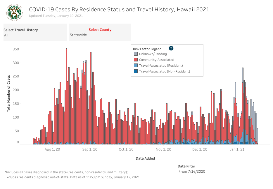 Residence Status and Travel History - January 19 2021