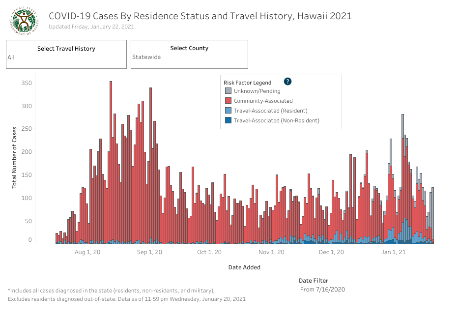 Residence Status and Travel History - January 22 2021