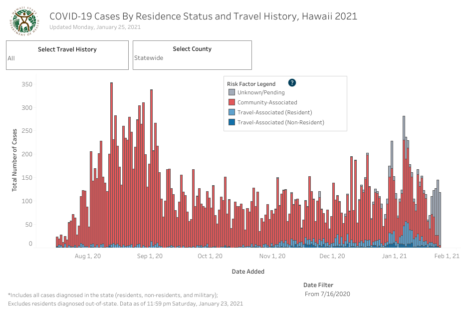 Residence Status and Travel History - January 25 2021
