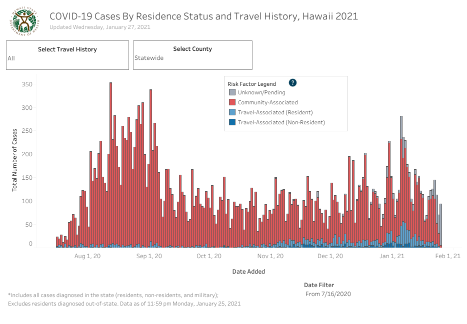 Residence Status and Travel History - January 27 2021