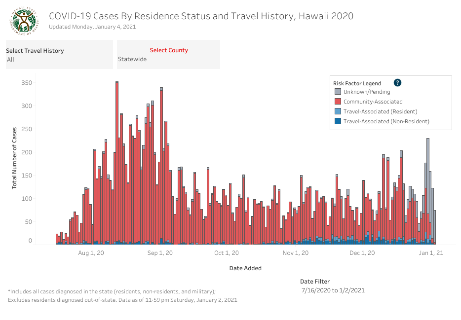 Residence Status and Travel History - January 4 2021