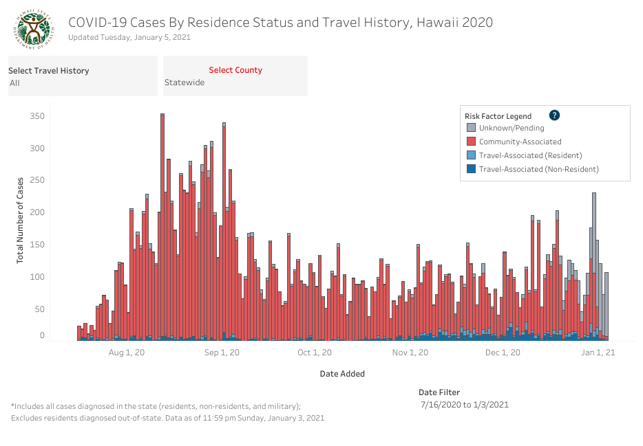 Residence Status and Travel History - January 5 2021