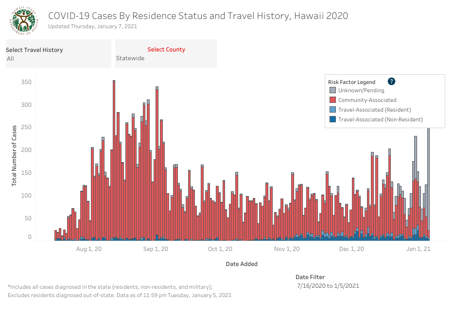 Residence Status and Travel History - January 7 2021