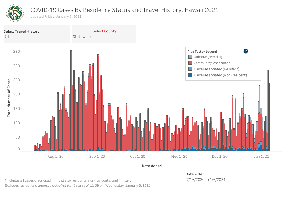Residence Status and Travel History - January 8 2021