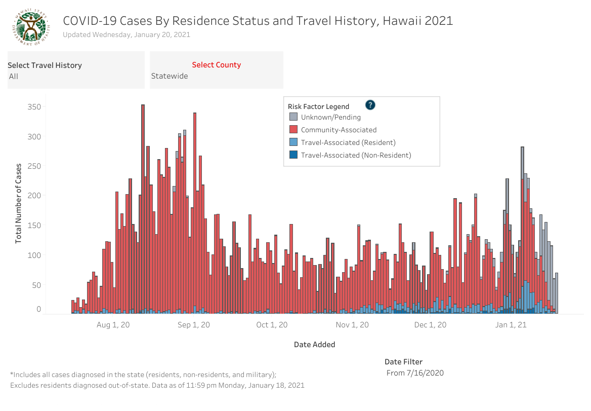 Residence Status and Travel History - January 20 2021