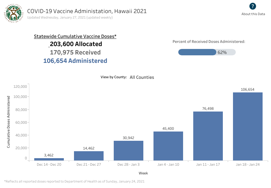 Hawaii Vaccine Administration January 27, 2021 Statewide Cumulative Vaccine Doses bar graph with percent of received doses administered