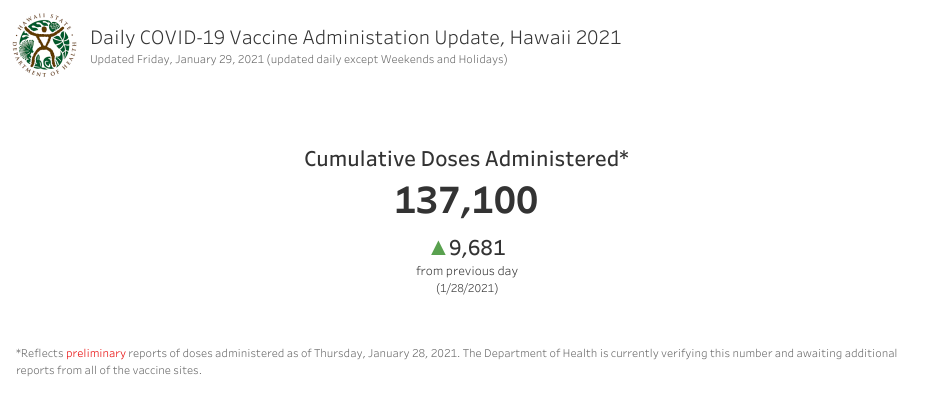 Daily COVID-19 Vaccine Administration Update Jan. 29 2021