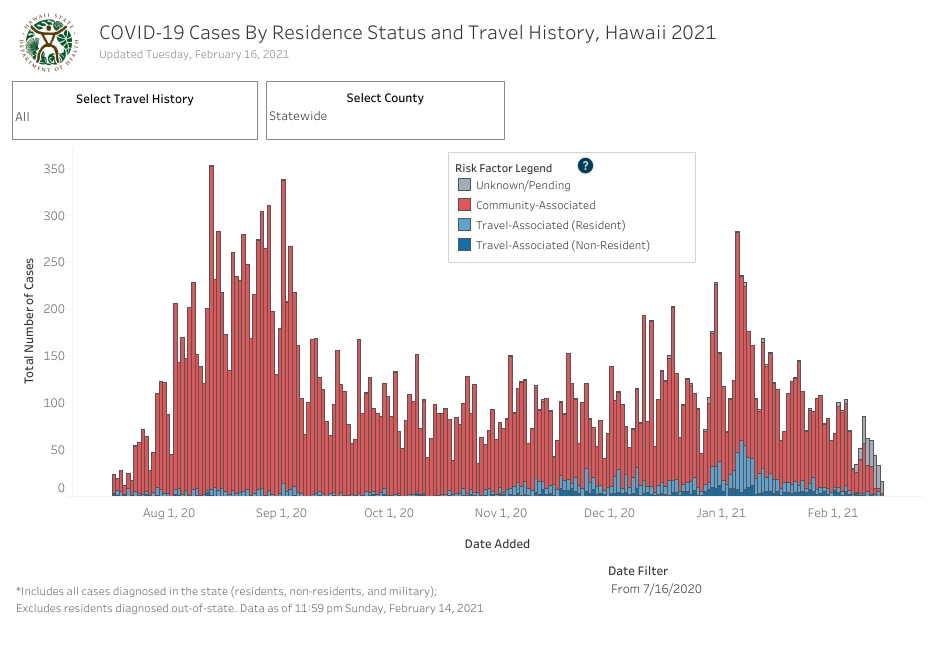 Residence Status and Travel History - February 16 2021