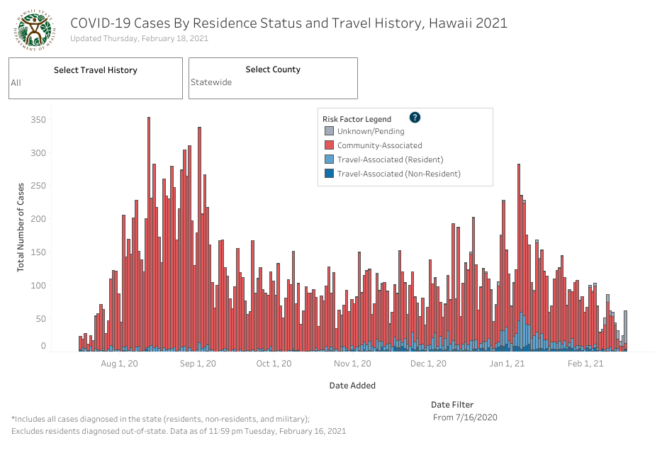Residence Status and Travel History - February 18 2021
