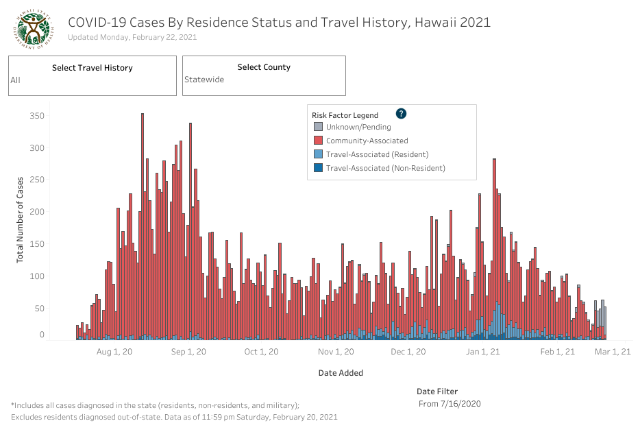 Residence Status and Travel History - February 22 2021