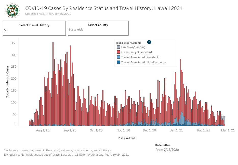 Residence Status and Travel History - February 26 2021