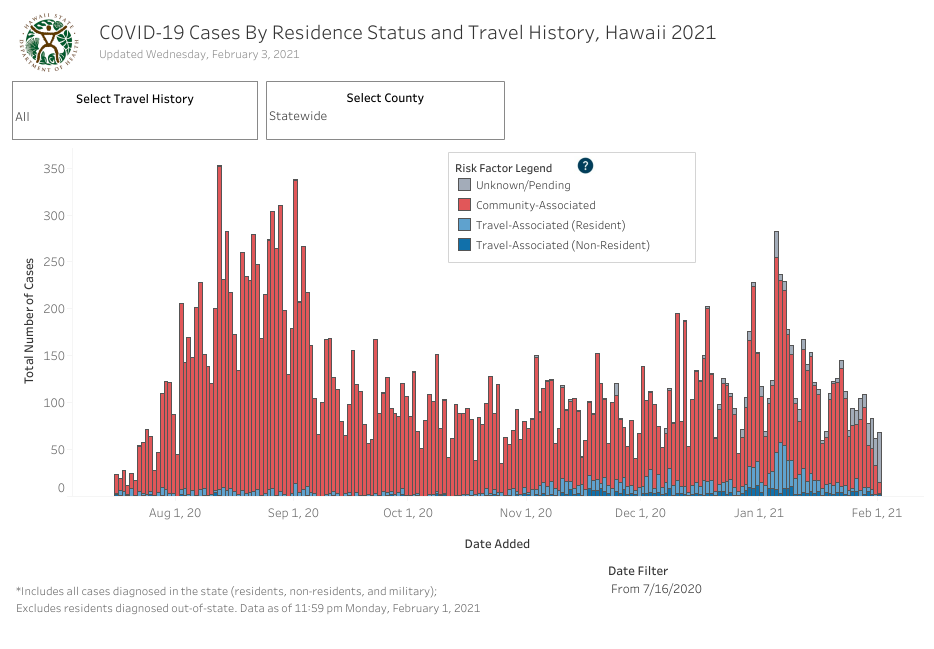 Residence Status and Travel History - February 3 2021