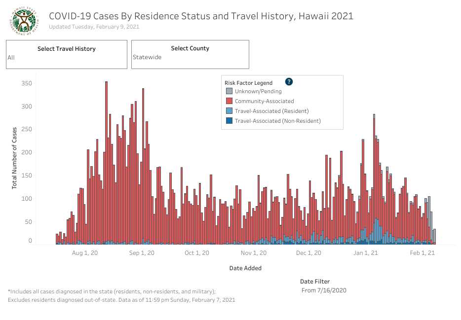 Residence Status and Travel History - February 9 2021