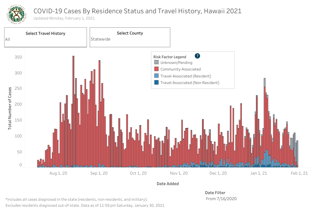 Residence Status and Travel History - February 1 2021
