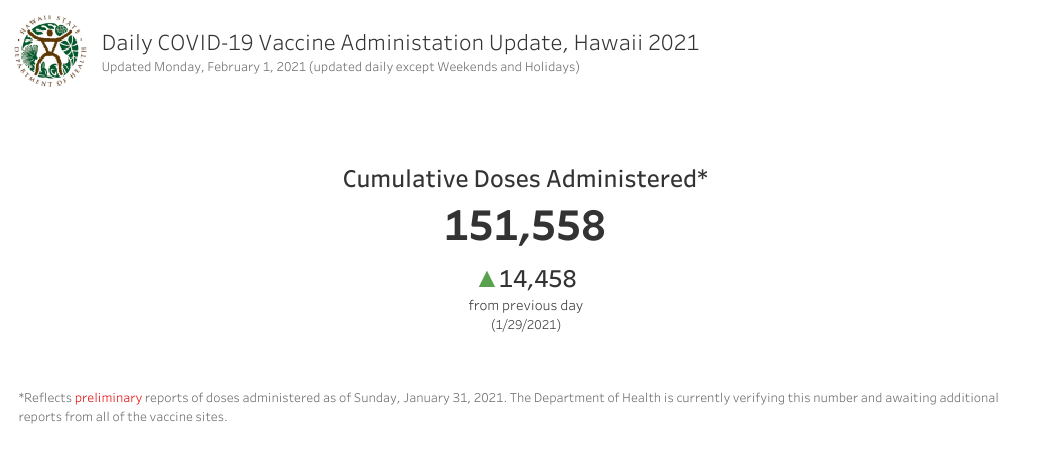 Daily COVID-19 Vaccine Administration Update Feb. 1, 2021