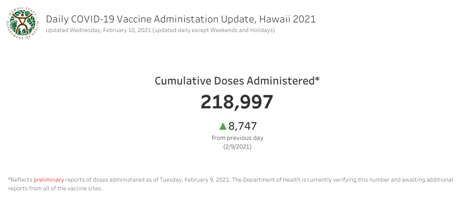 Daily COVID-19 Vaccine Administration Update Feb. 10, 2021