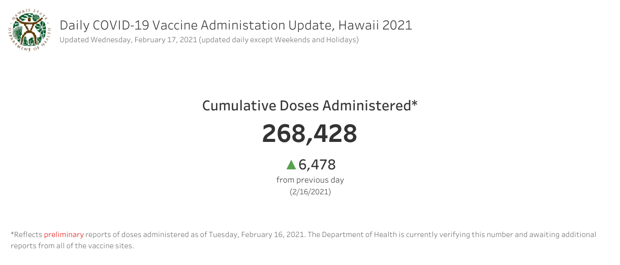 Daily COVID-19 Vaccine Administration Update Feb. 17, 2021