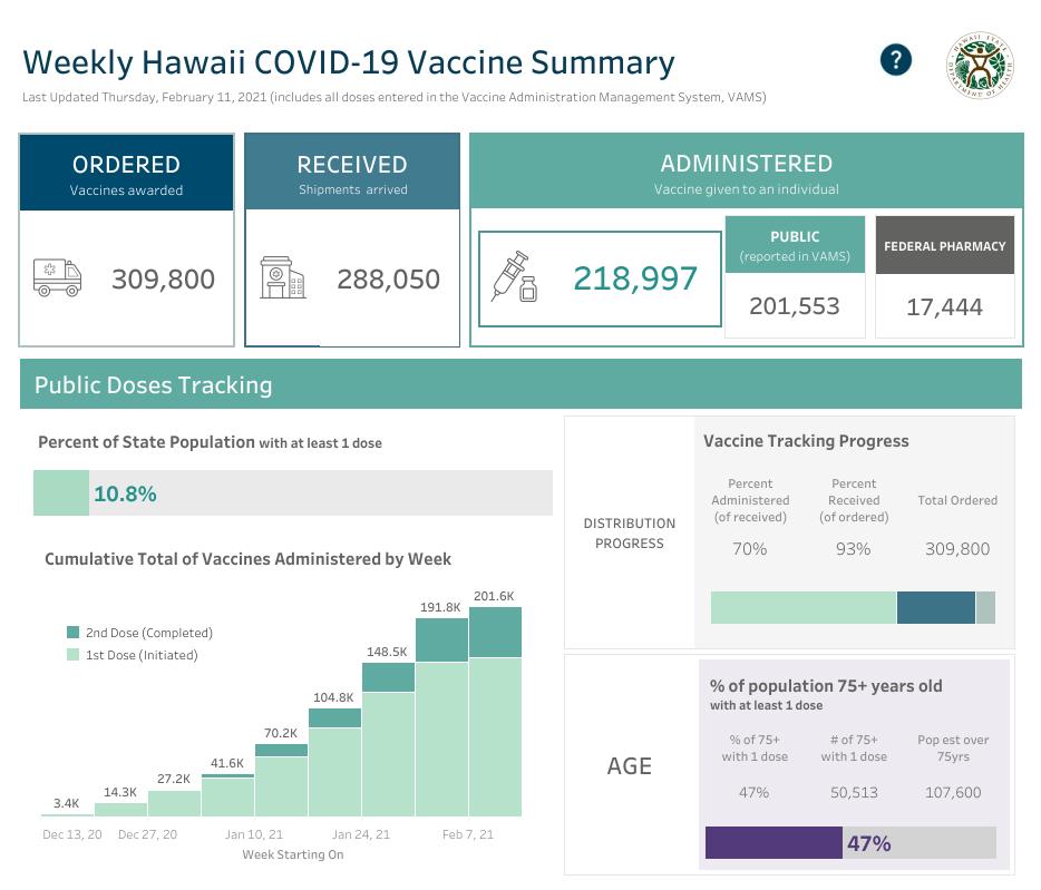 Weekly Hawaii COVID-19 Vaccine Summary Feb. 10, 2021