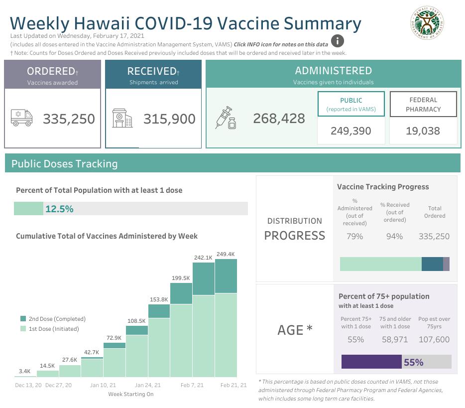 Weekly Hawaii COVID-19 Vaccine Summary Feb. 17, 2021
