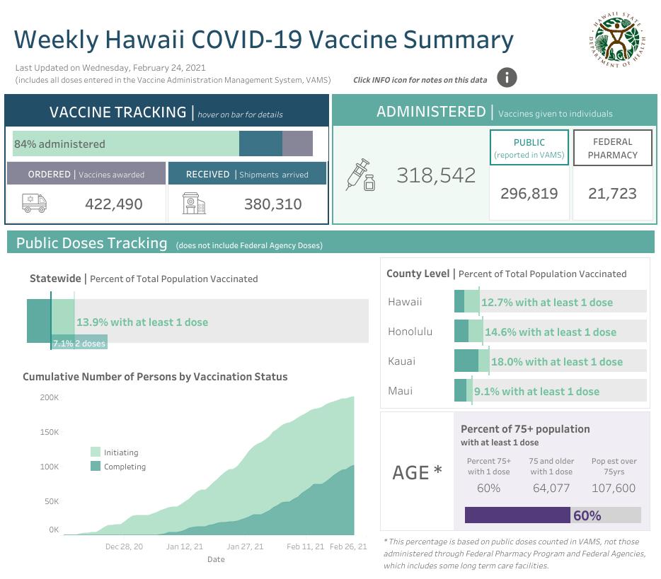 Weekly Hawaii COVID-19 Vaccine Summary Feb. 24, 2021