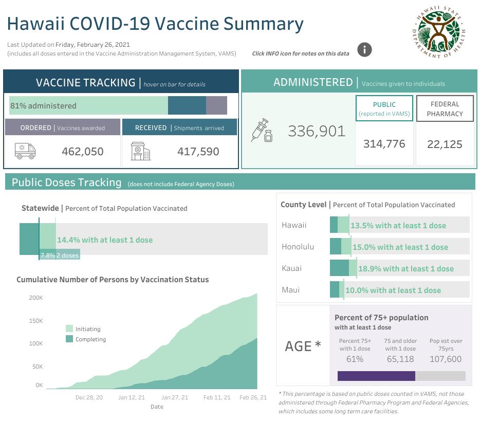 Weekly Hawaii COVID-19 Vaccine Summary Feb. 26, 2021