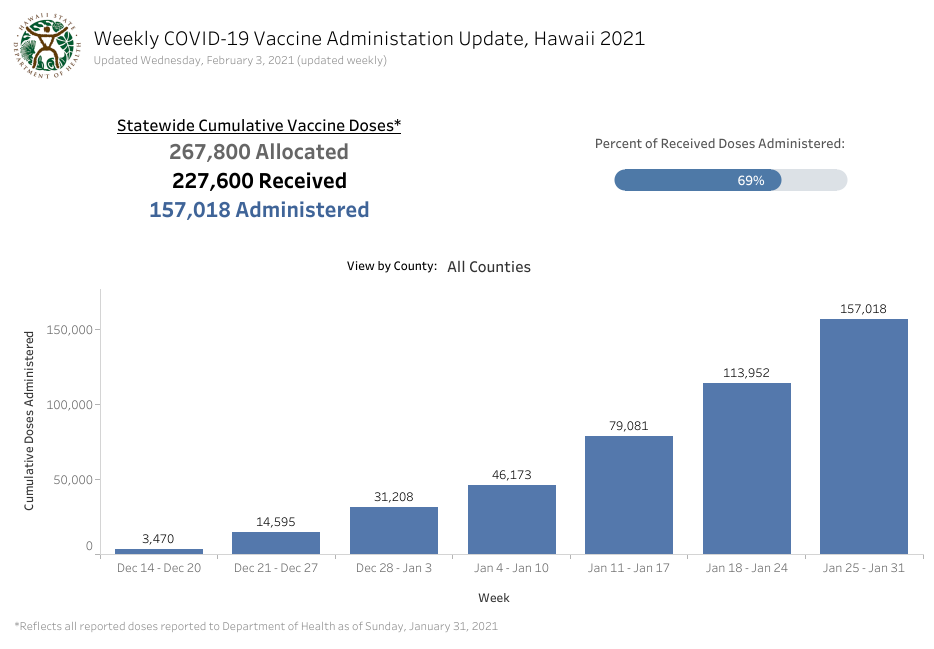 Weekly Statewide Cumulative Vaccine Doses Feb. 3 2021