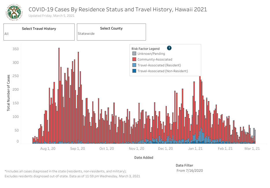 Residence Status and Travel History - March 5 2021