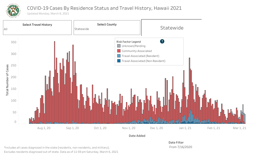 Residence Status and Travel History - March 8 2021