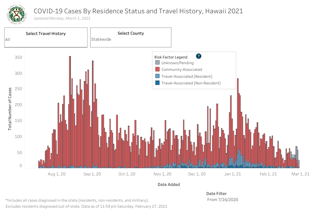 Residence Status and Travel History - March 1 2021