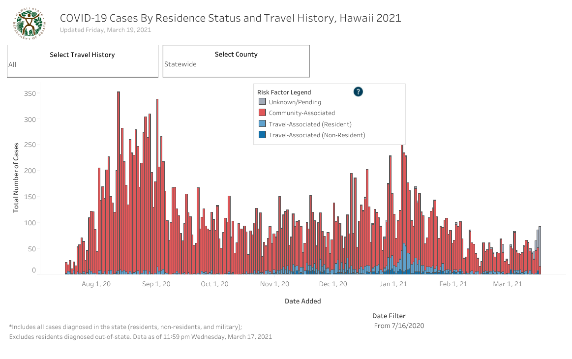 Residence Status and Travel History - March 19 2021