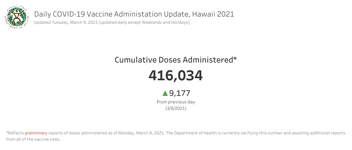 Daily COVID-19 Vaccine Administration Update March 9, 2021