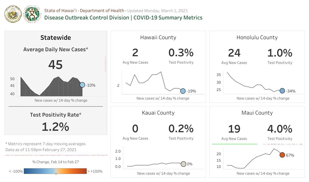 Summary Metrics - March 1 2021