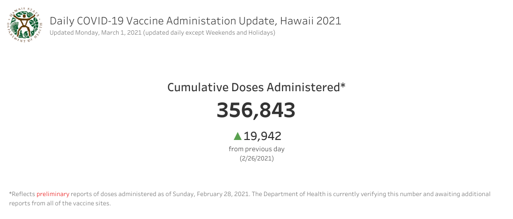 Daily COVID-19 Vaccine Administration Update March 1, 2021