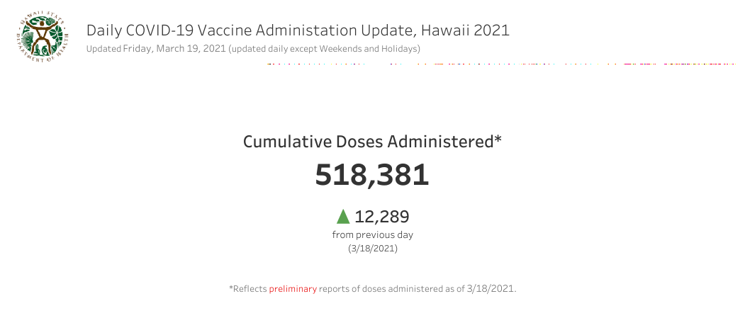 Daily COVID-19 Vaccine Administration Update March 19, 2021