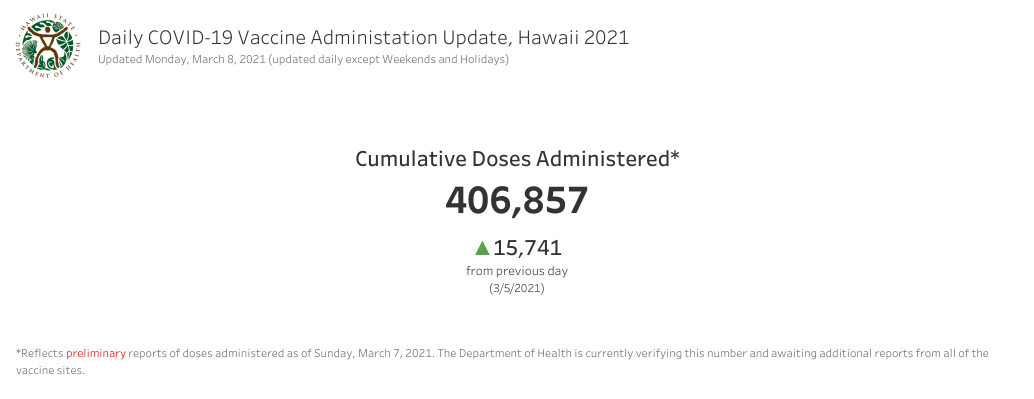 Daily COVID-19 Vaccine Administration Update March 8, 2021