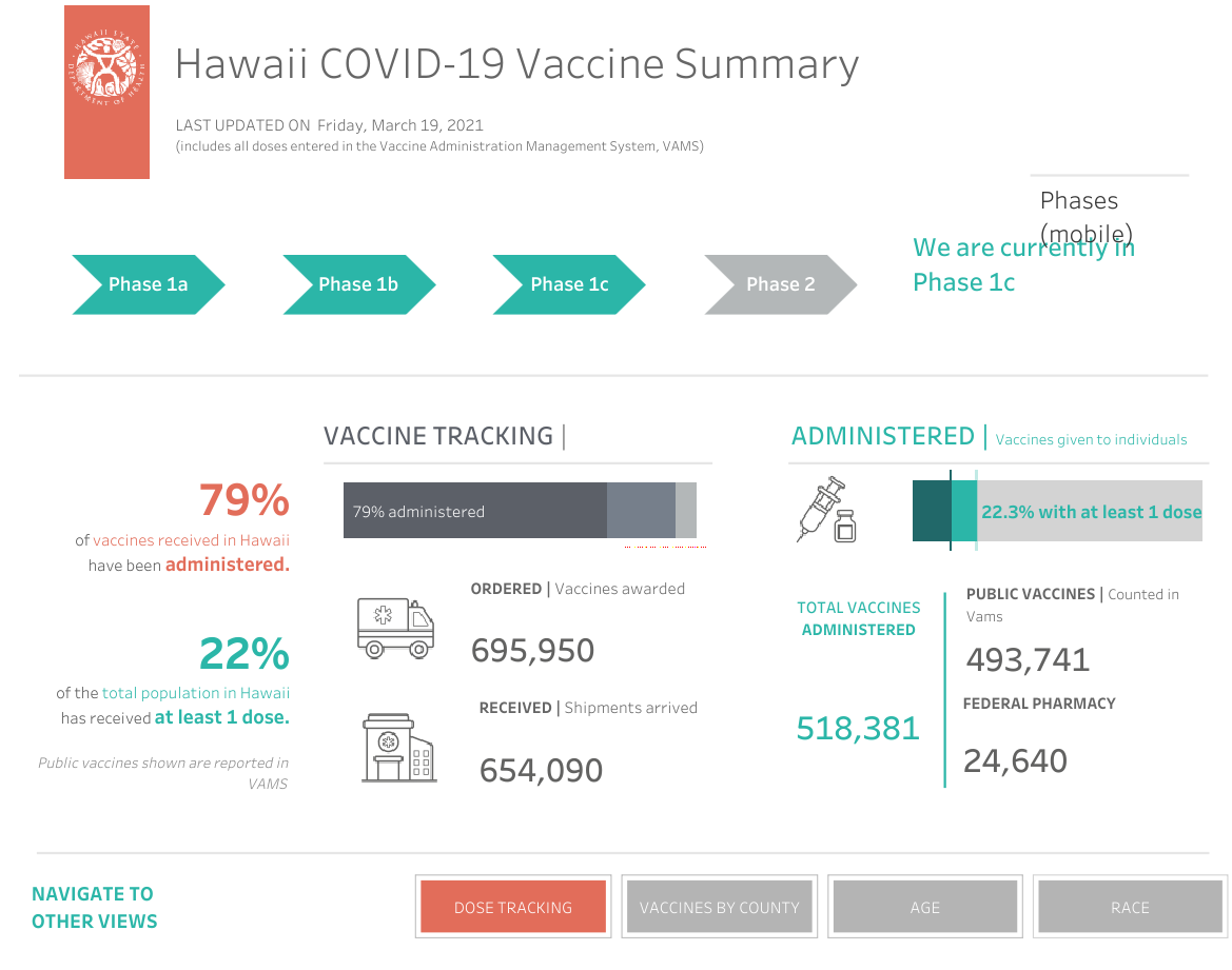 Hawaii COVID-19 Vaccine Summary March 19, 2021