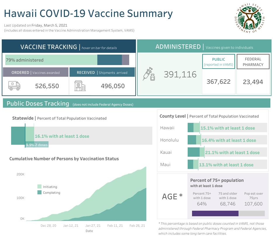 Hawaii COVID-19 Vaccine Summary March 5, 2021