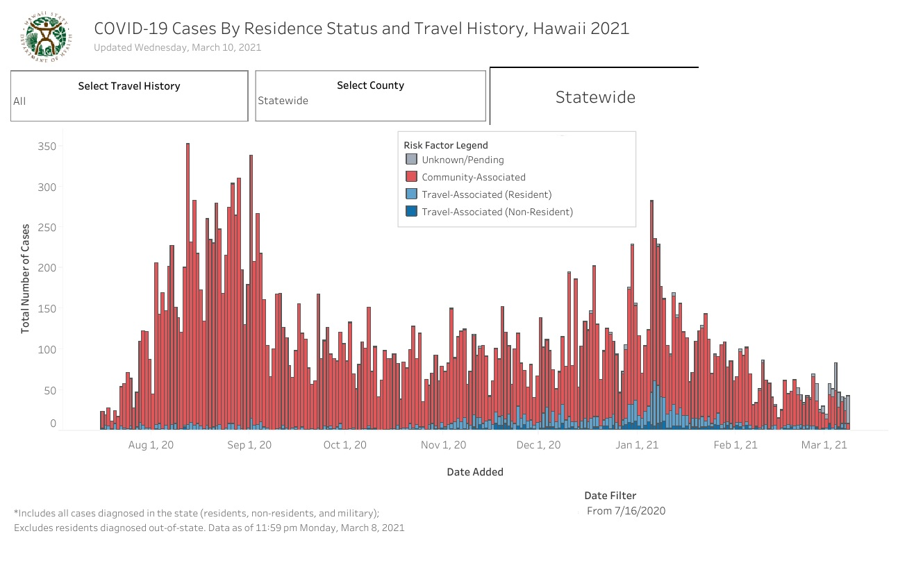 Residence Status and Travel History - March 10, 2021