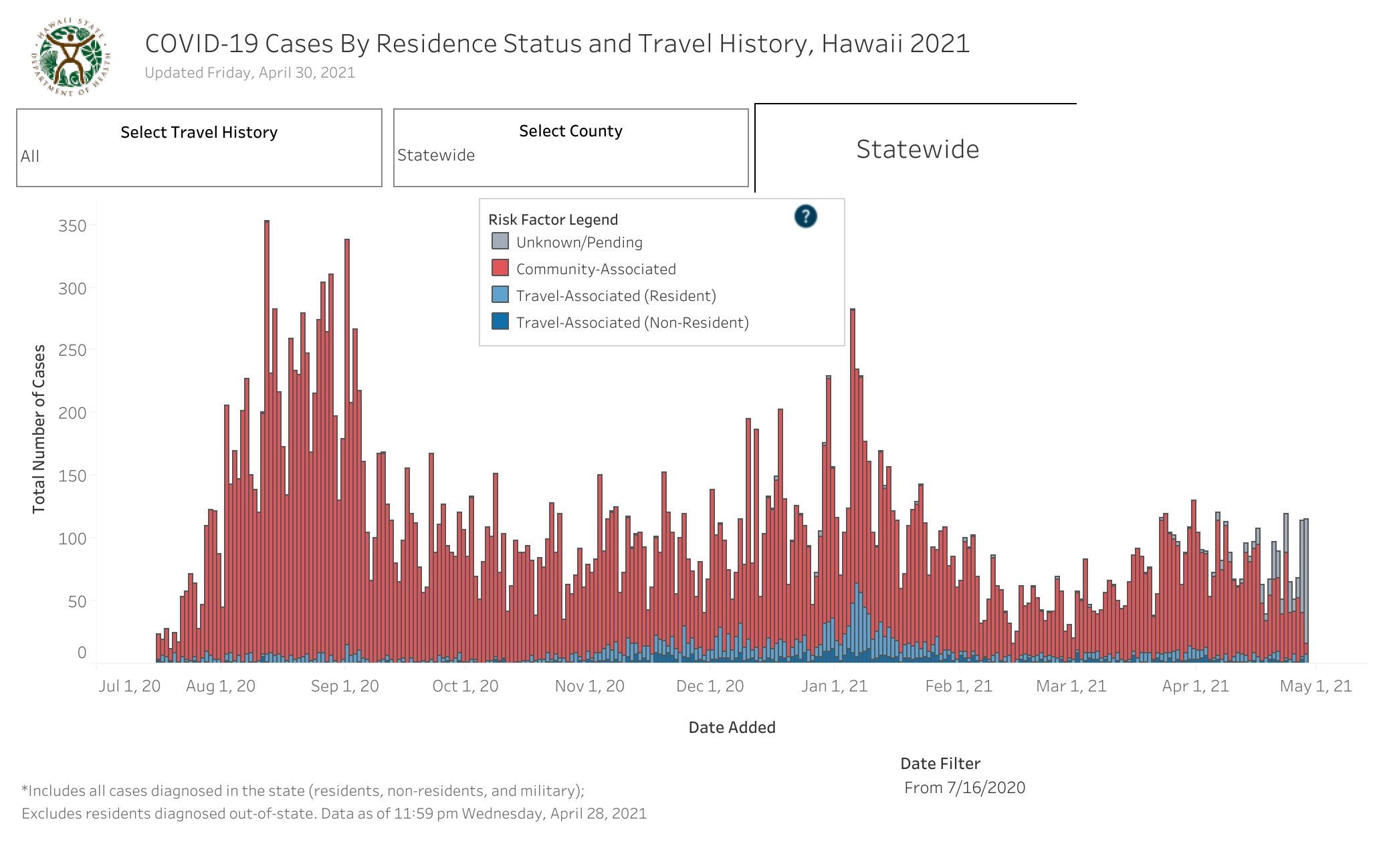 Residence Status and Travel History - April 30 2021