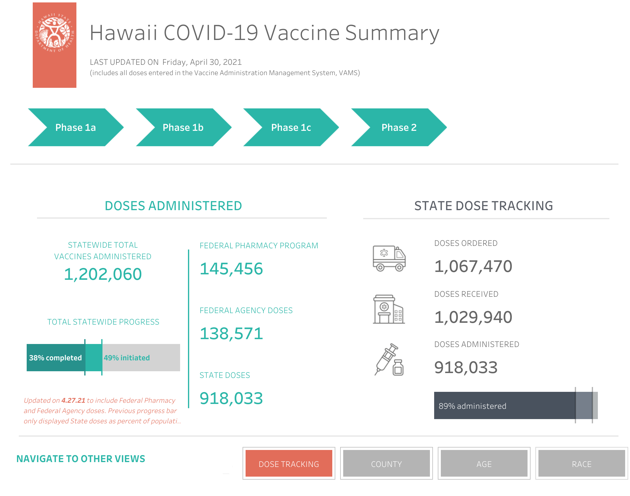 Hawaii COVID-19 Vaccine Summary April 30, 2021