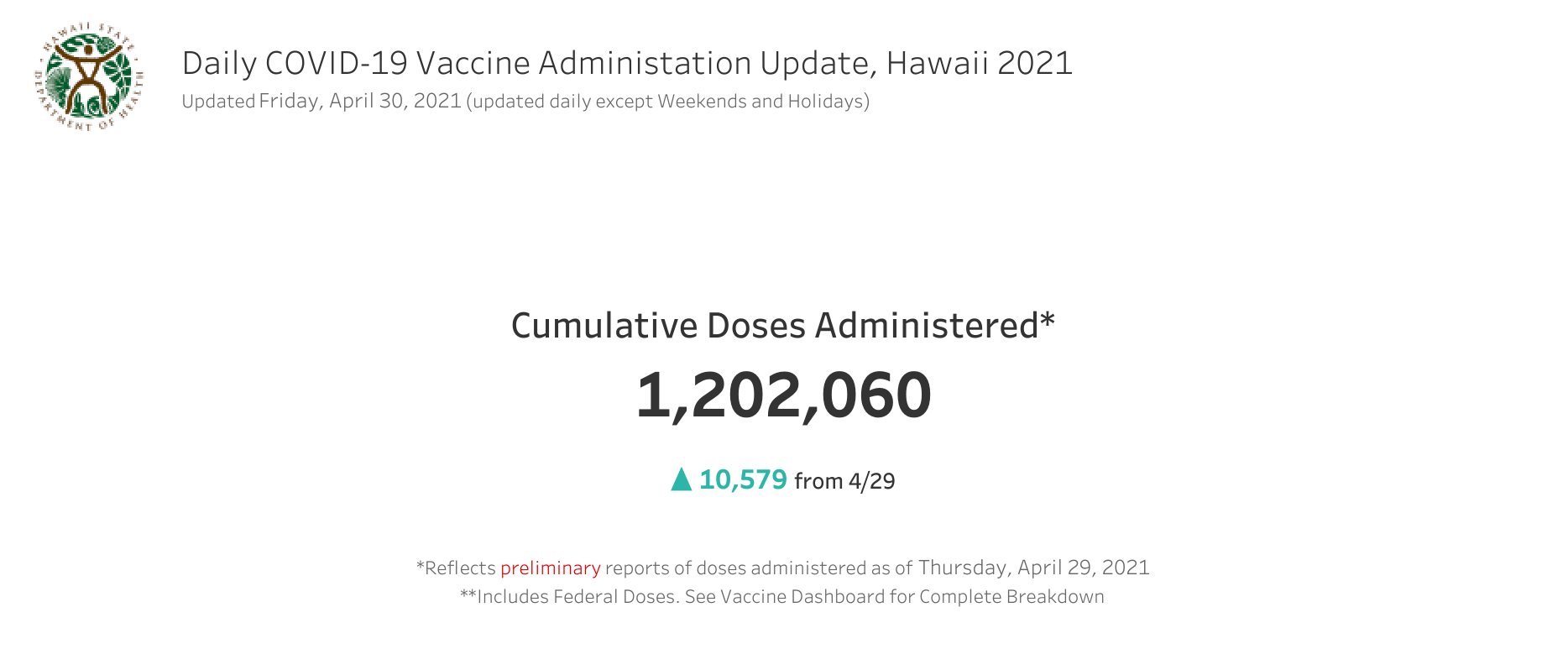 Daily COVID-19 Vaccine Administration Update April 30, 2021